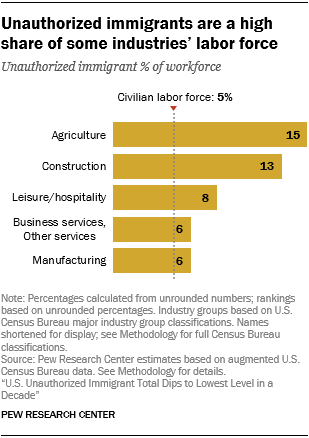 Chart showing that unauthorized immigrants are a high share of some industries' labor force.