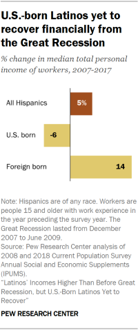 Chart showing that U.S.-born Latinos have yet to recover financially from the Great Recession.