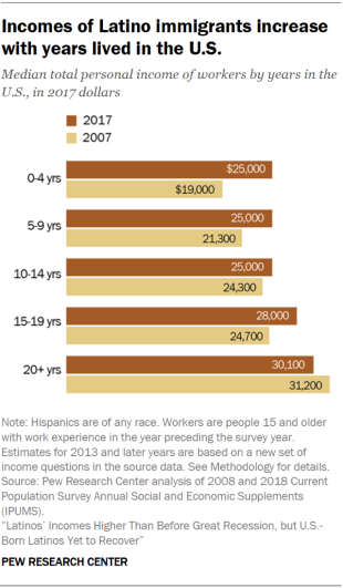 Chart showing that incomes of Latino immigrants increase with years lived in the U.S.