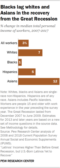 Chart showing that blacks lag whites and Asians in the recovery from the Great Recession.