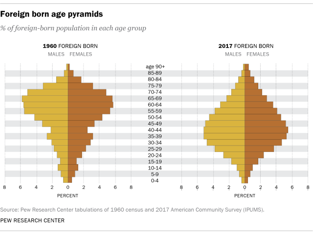 Immigrants in America: Key Charts and Facts | Pew Research