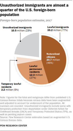 Pie chart showing that based on 2017 estimates, unauthorized immigrants are almost a quarter of U.S. foreign-born population.