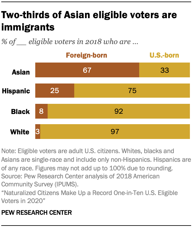 Two-thirds of Asian eligible voters are immigrants