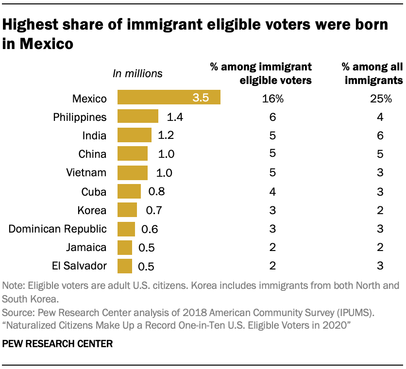 Highest share of immigrant eligible voters were born in Mexico