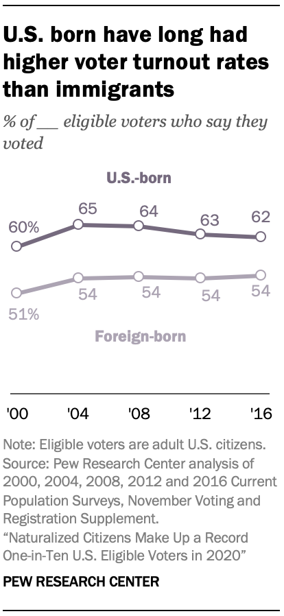 U.S. born have long had higher voter turnout rates than immigrants