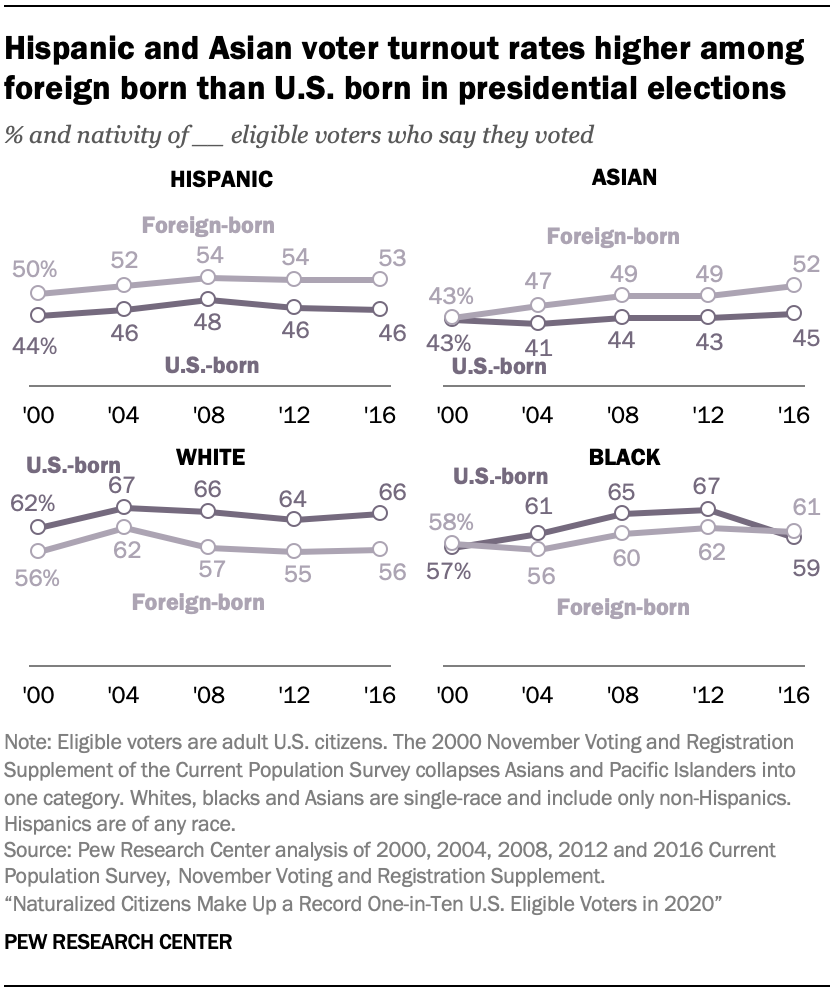Hispanic and Asian voter turnout rates higher among foreign born than U.S. born in presidential elections