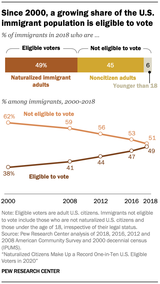 Since 2000, a growing share of the U.S. immigrant population is eligible to vote