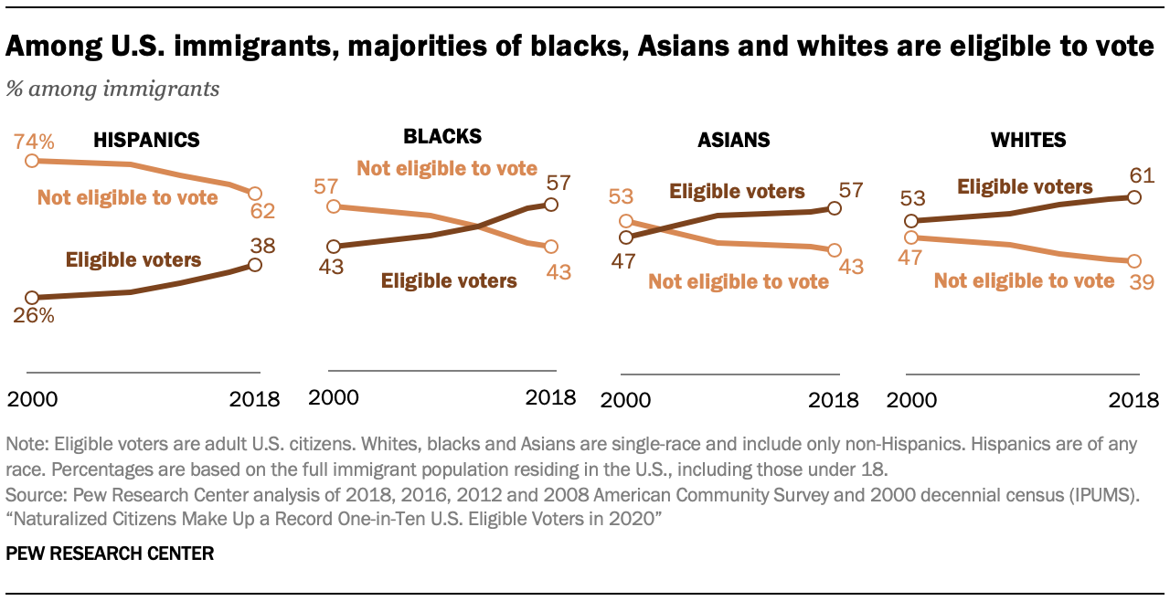 Among U.S. immigrants, majorities of blacks, Asians and whites are eligible to vote