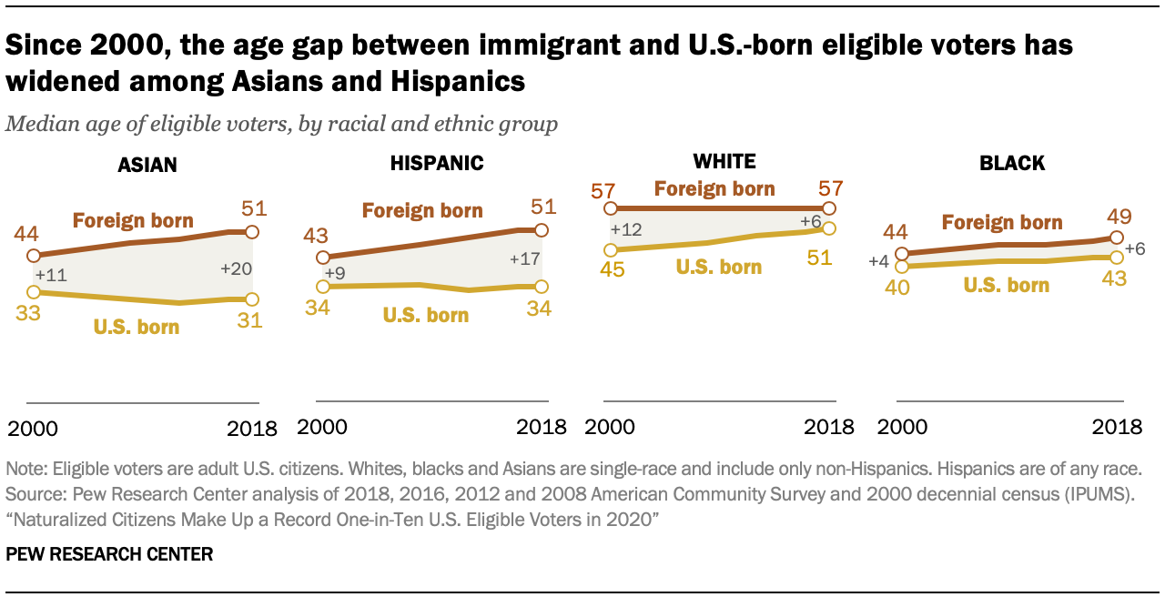Since 2000, the age gap between immigrant and U.S.-born eligible voters has widened among Asians and Hispanics