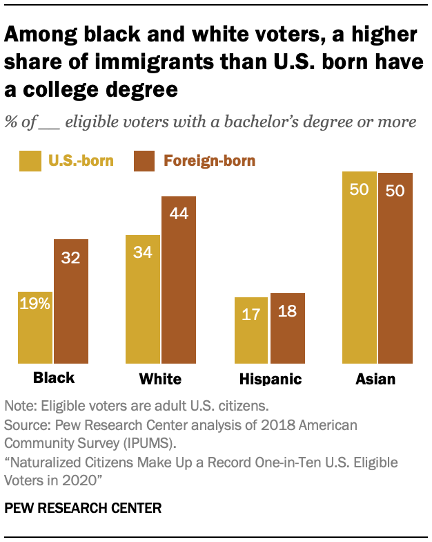 Among black and white voters, a higher share of immigrants than U.S. born have a college degree