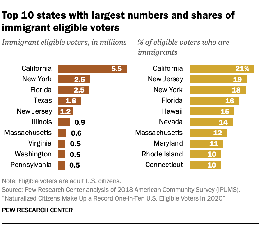 Top 10 states with largest numbers and shares of immigrant eligible voters
