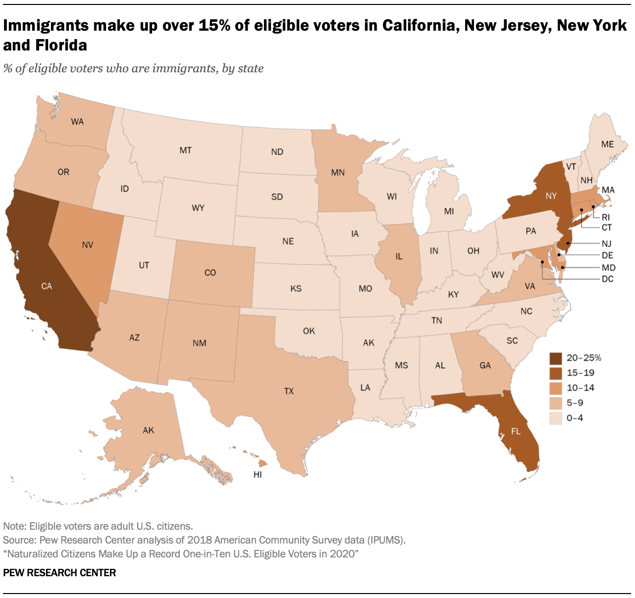 Immigrants make up over 15% of eligible voters in California, New Jersey, New York and Florida