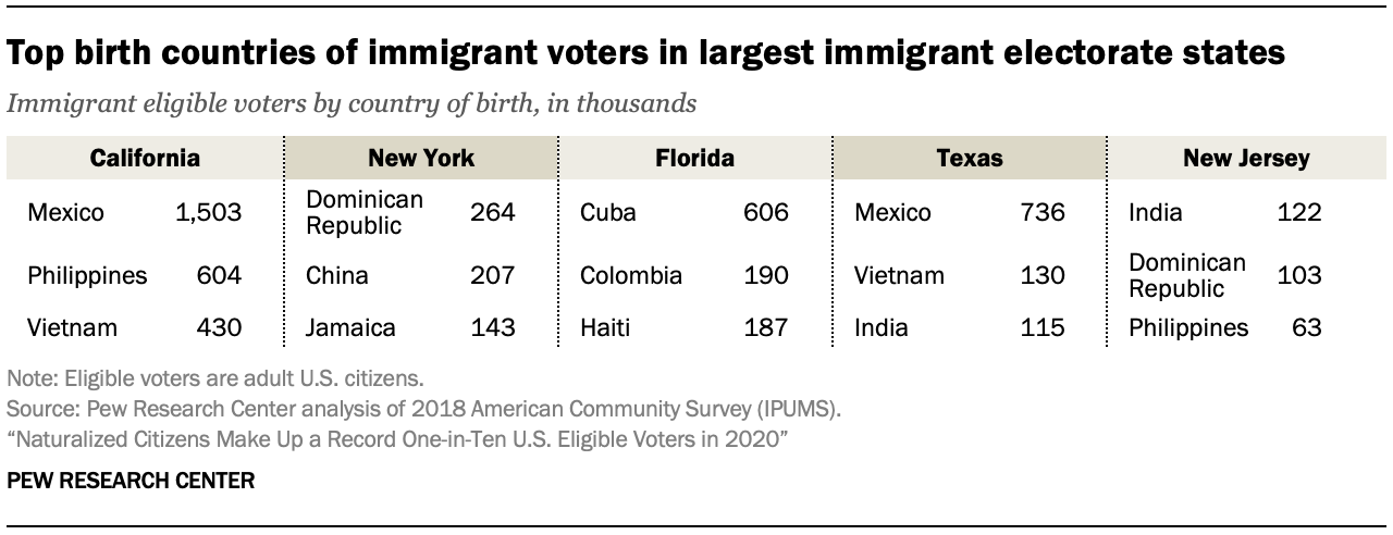 Top birth countries of immigrant voters in largest immigrant electorate states