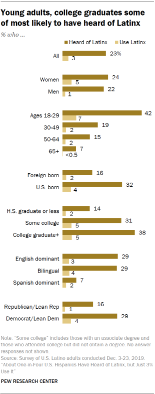 Young adults, college graduates some of most likely to have heard of Latinx