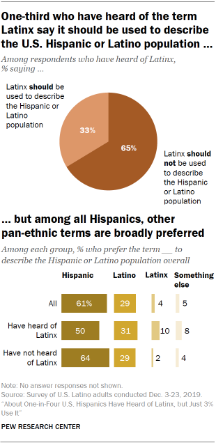 A chart showing that one-third who have heard of the term Latinx say it should be used to describe the U.S. Hispanic or Latino population, but among
