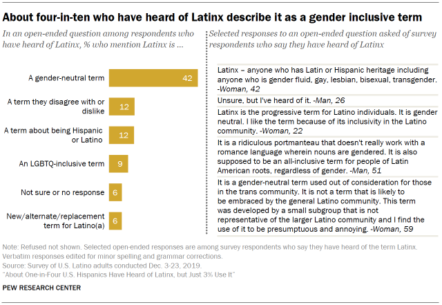 A chart that shows about four-in-ten who have heard of Latinx describe it as a gender inclusive term