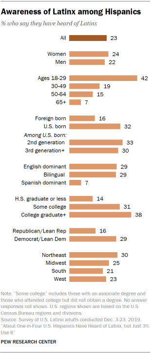 A chart showing that awareness of Latinx among Hispanics