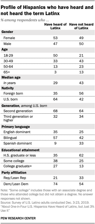 A table showing the profile of Hispanics who have heard and not heard the term Latinx