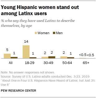 A chart showing young Hispanic women stand out among Latinx users