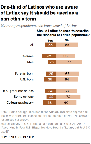 A chart showing one-third of Latinos who are aware of Latinx say it should be used as a pan-ethnic term