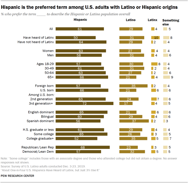 A chart showing Hispanic is the preferred term among U.S. adults with Latino or Hispanic origins