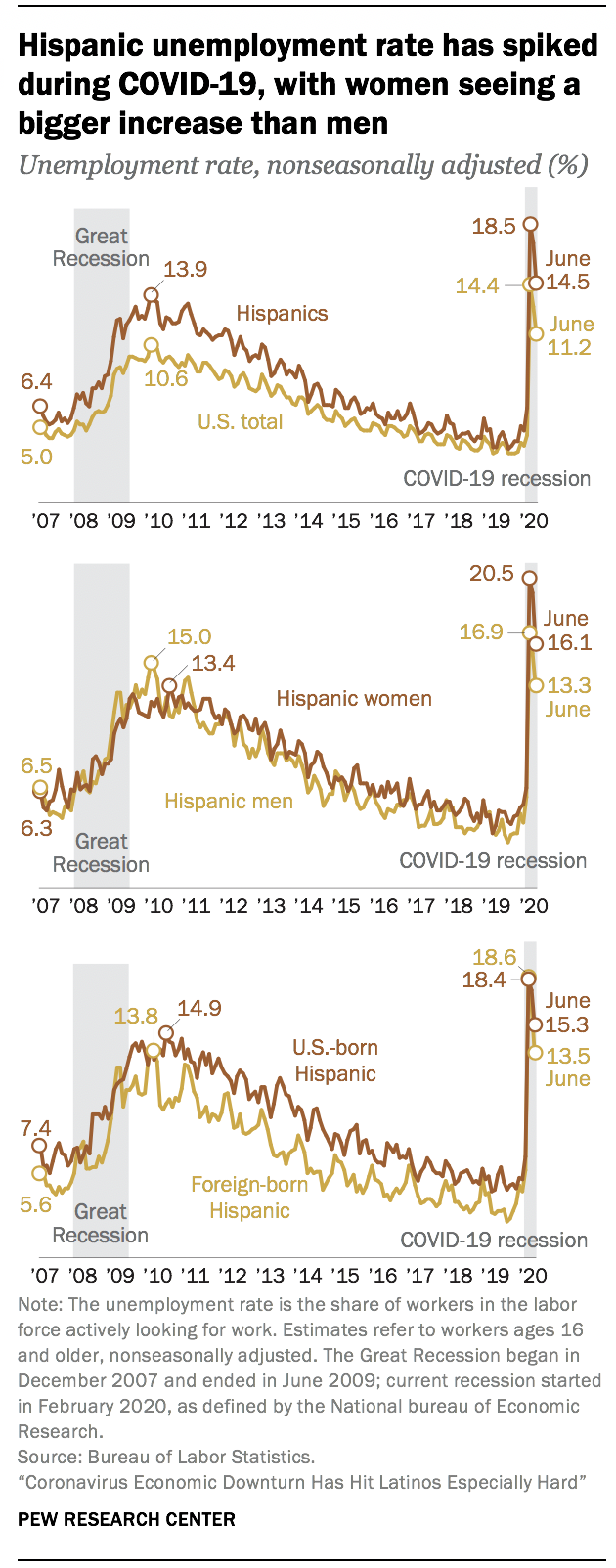 Hispanic unemployment rate has spiked during COVID-19, with women seeing a bigger increase than men