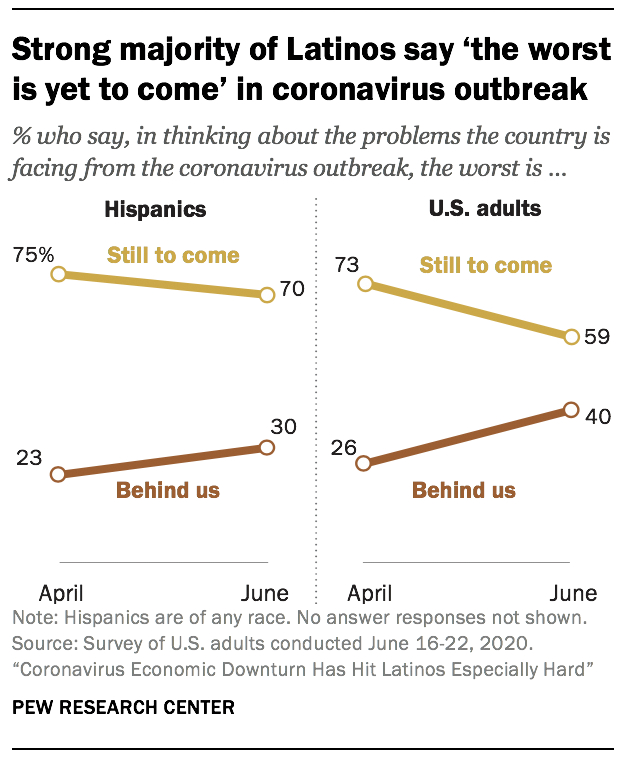 Strong majority of Latinos say 'the worst is yet to come' in coronavirus outbreak
