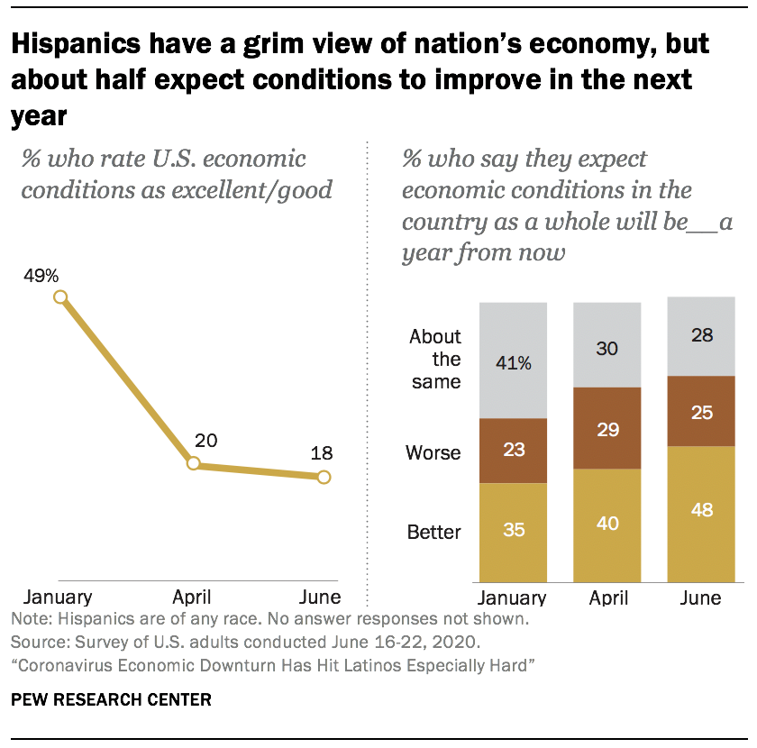 Hispanics have a grim view of nation's economy, but about half expect conditions to improve in the next year