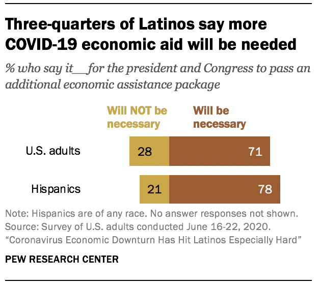Three-quarters of Latinos say more COVID-19 economic aid will be needed