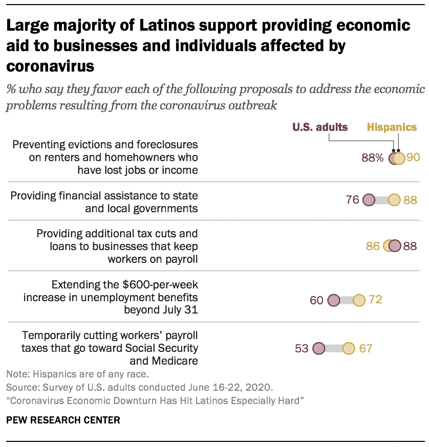 Large majority of Latinos support providing economic aid to businesses and individuals affected by coronavirus