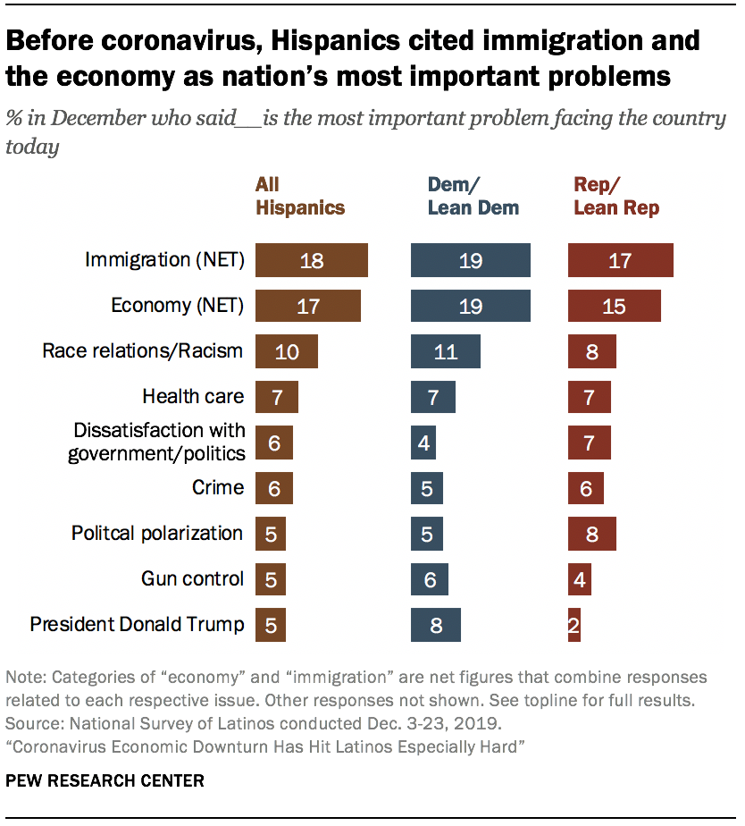 Before coronavirus, Hispanics cited immigration and the economy as nation's most important problems