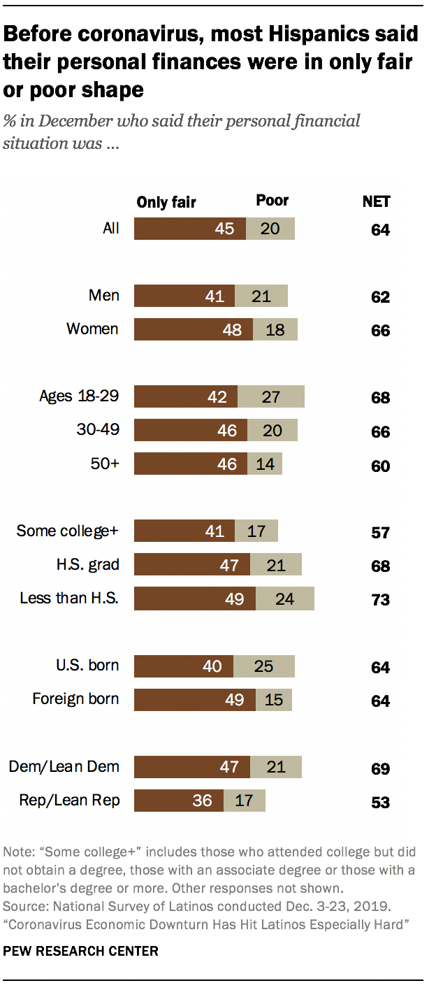 Before coronavirus, most Hispanics said their personal finances were in only fair or poor shape