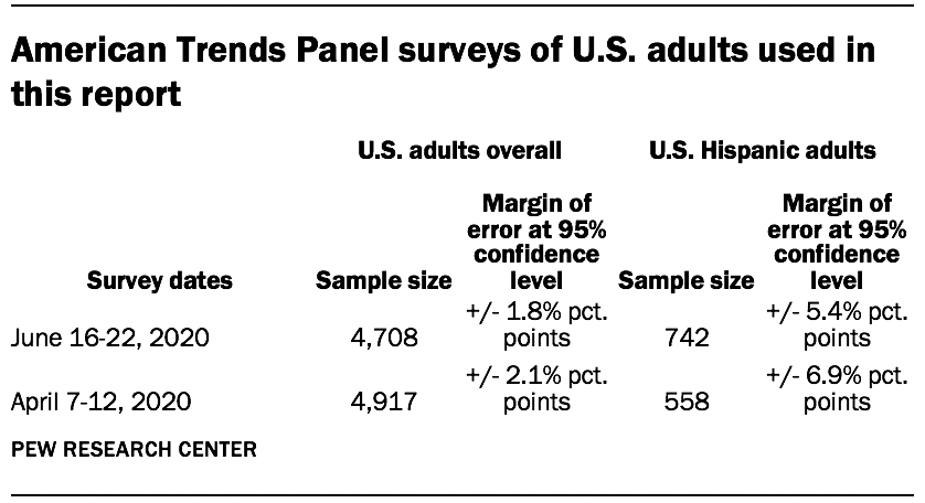 American Trends Panel surveys of U.S. adults used in this report