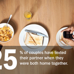 25% of couples have texted their partner when they were both home together