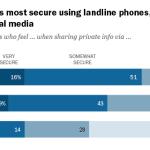 Public Perceptions of Privacy