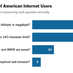 Web IQ