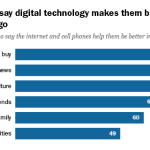 Digital Life in 2025 Americans Feel Better Informed Thanks to the Internet