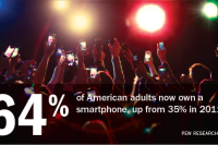 64% of American adults now own a smartphone, up from 35% in 2011.