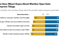 People Have Mixed Hopes About Whether Open Data Will Improve Things