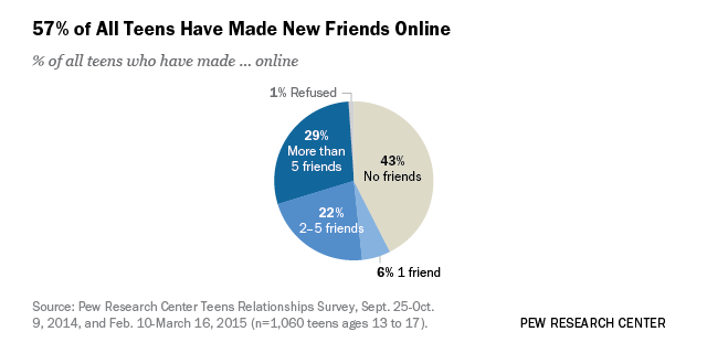 Teens, Technology and Friendships | Pew Research Center