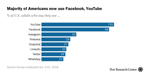 Social Media Use 2018 Demographics And Statistics Pew Research Center