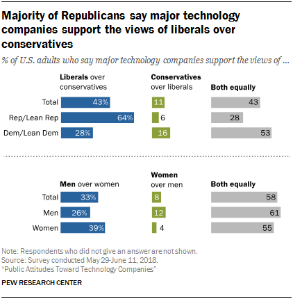 Majority of Republicans say major technology companies support the views of liberals over conservatives