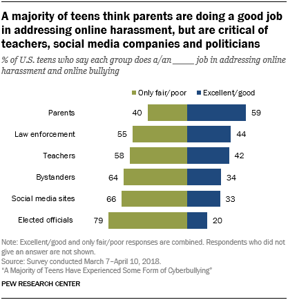 A majority of teens think parents are doing a good job in addressing online harassment, but are critical of teachers, social media companies and politicians