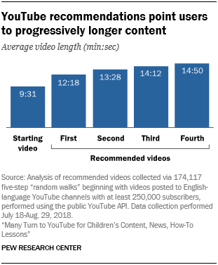 YouTube recommendations point users to progressively longer content
