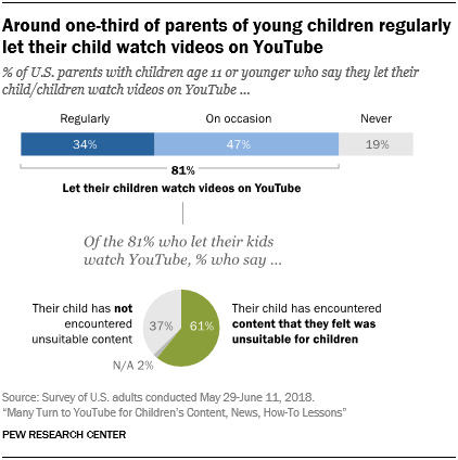 Around one-third of parents of young children regularly let their child watch videos on YouTube