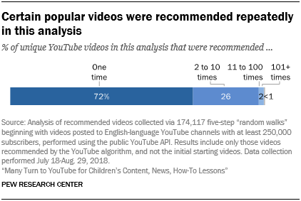 Certain popular videos were recommended repeatedly in this analysis