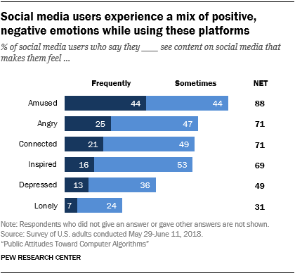 Social media users experience a mix of positive, negative emotions while using these platforms