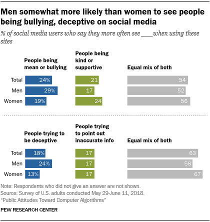 Men somewhat more likely than women to see people being bullying, deceptive on social media