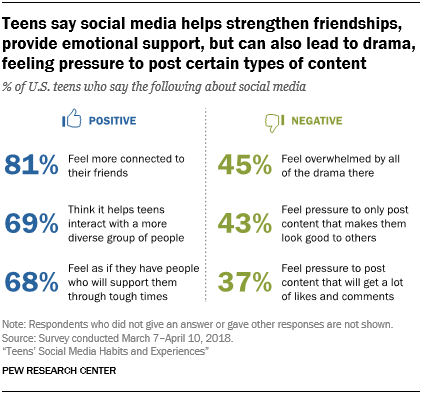 Teens say social media helps strengthen friendships, provide emotional support, but can also lead to drama, feeling pressure to post certain types of content