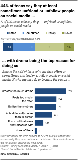 44% of teens say they at least sometimes unfriend or unfollow people on social media …